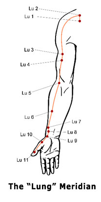 Pressure Point Knockout Chart